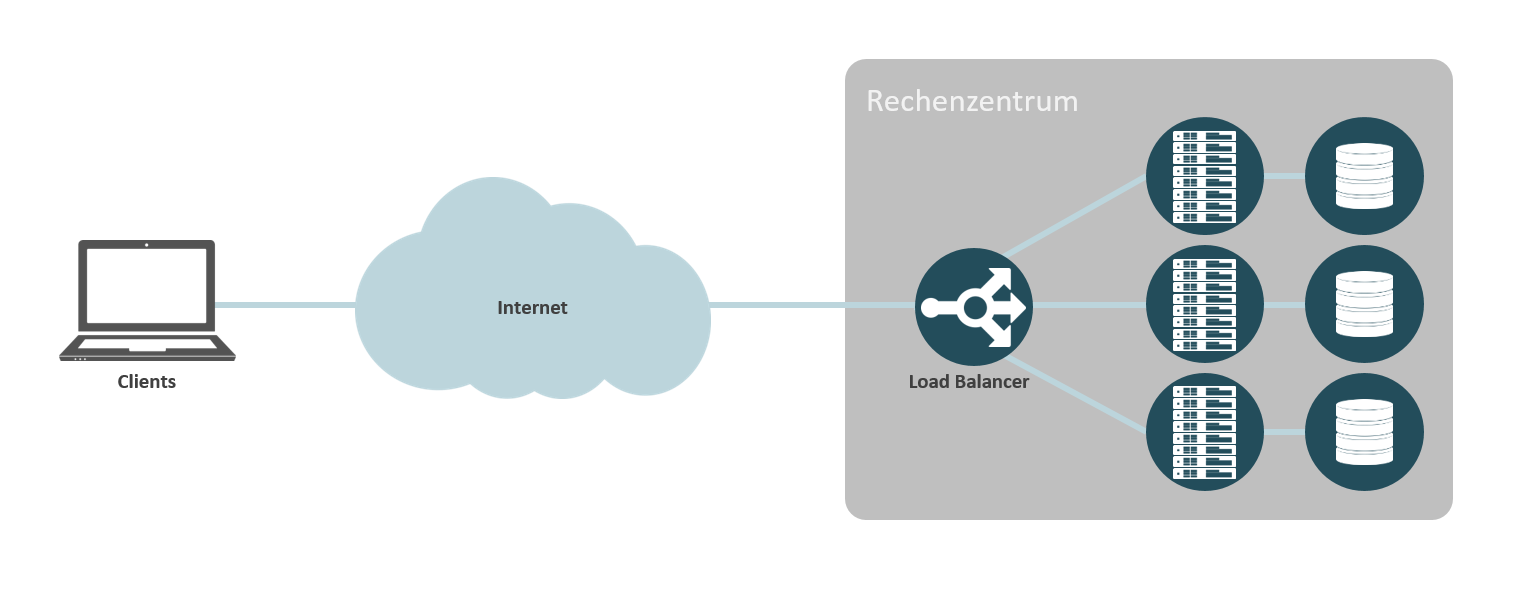 Managed Loadbalancer-Services von noris network