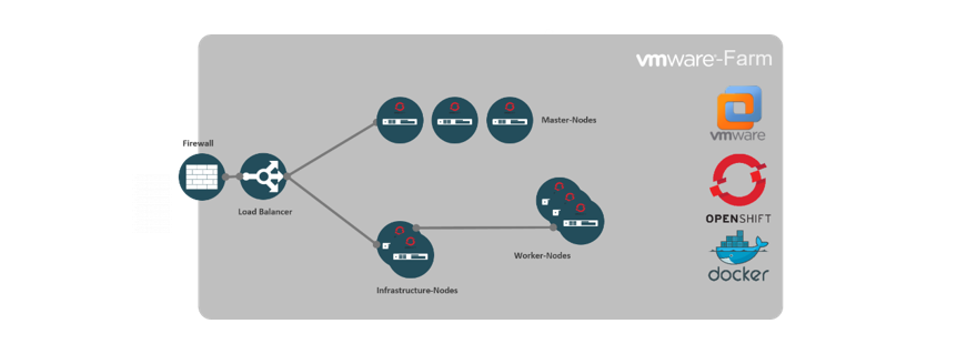 OpenShift at noris - the Enterprise PaaS-Platform