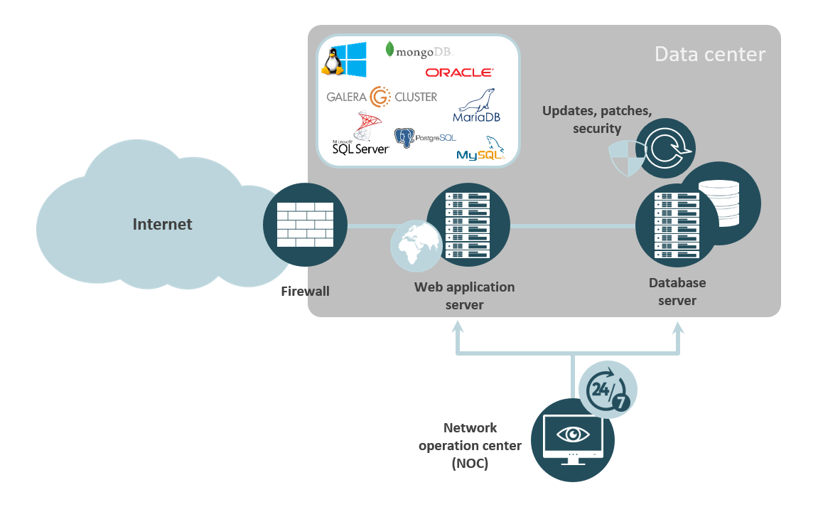 Database Operation   secure & reliable   noris network