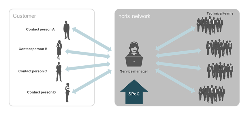 The Service Manager - your central contact person