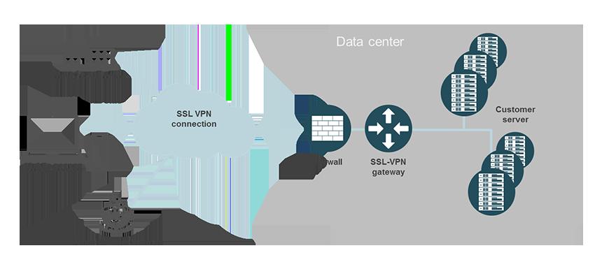 Remote Access (SSL-VPN)   6 reasons for us   noris network