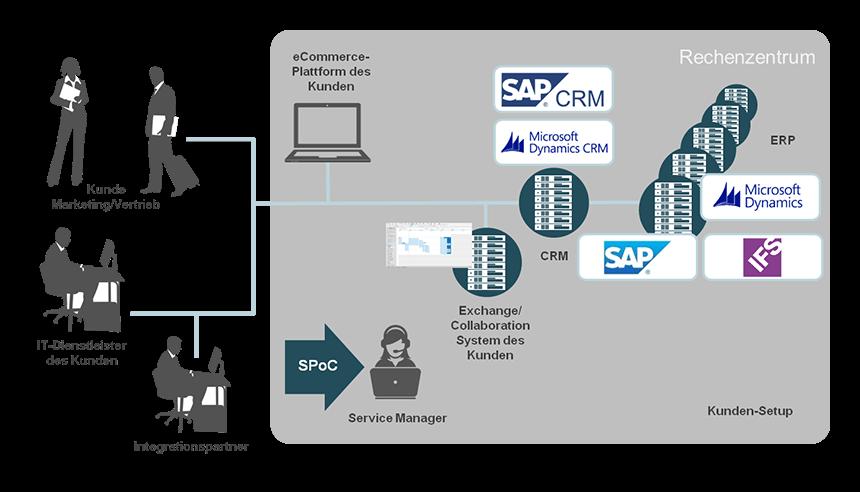 Outsourcing Ihres ERP- und CRM-Systems mit dem Profi noris network
