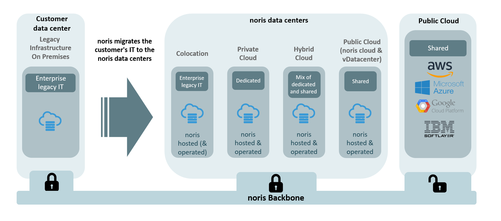 Public, private and hybrid cloud by noris network