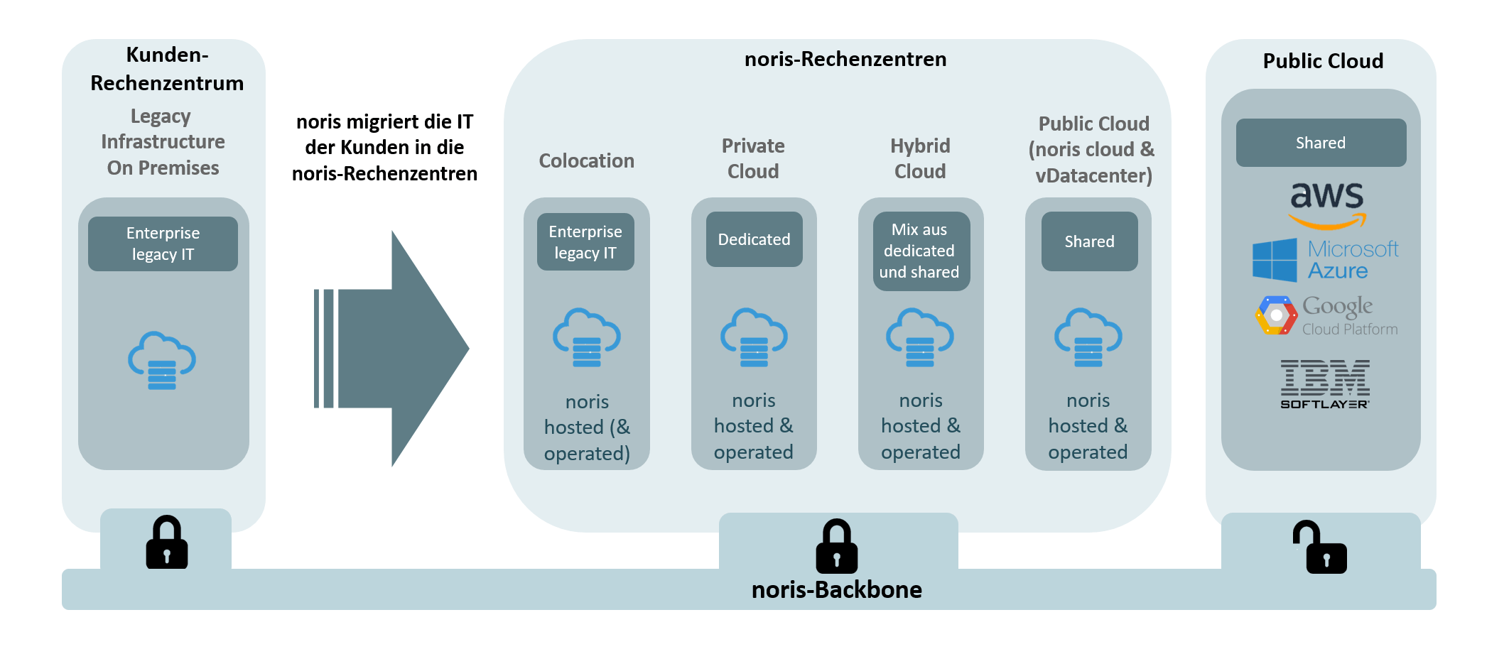Private, Public und Hybrid Cloud bei noris network