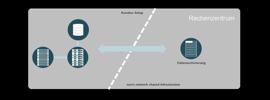 Revisionssichere Datenarchivierung von noris network