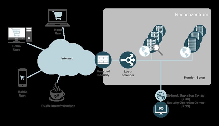 Eine Erläuterung von Outsourcing des E-Commerces
