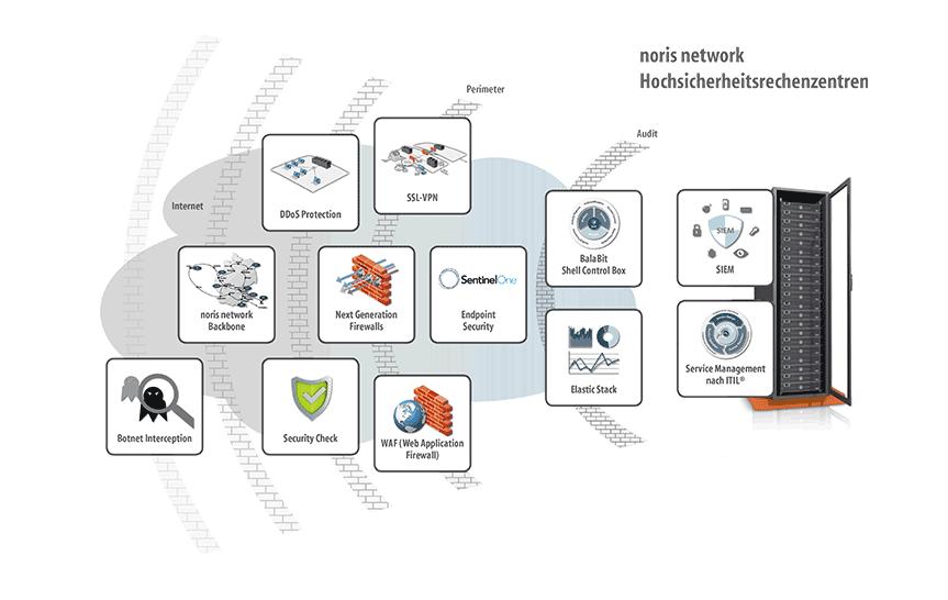 Der IT-Schutzwall von noris network