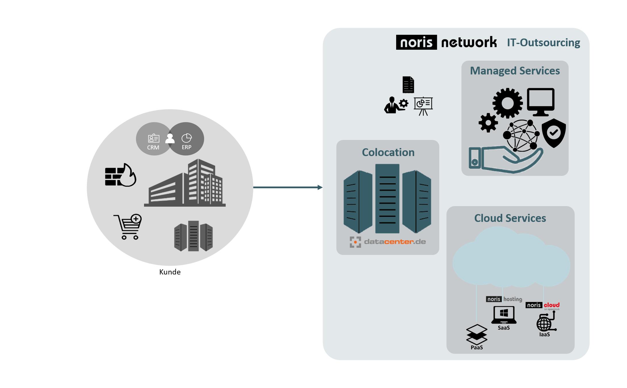 noris network als Premium-Dienstleister für IT-Services