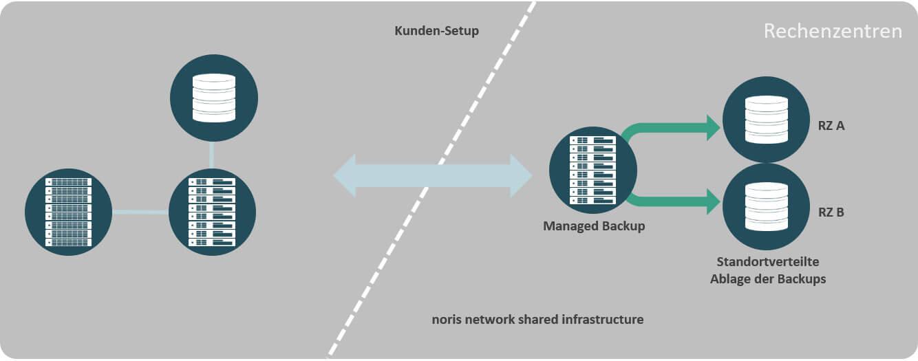 Zuverlässiges Backup Ihrer Daten mit Managed Backup