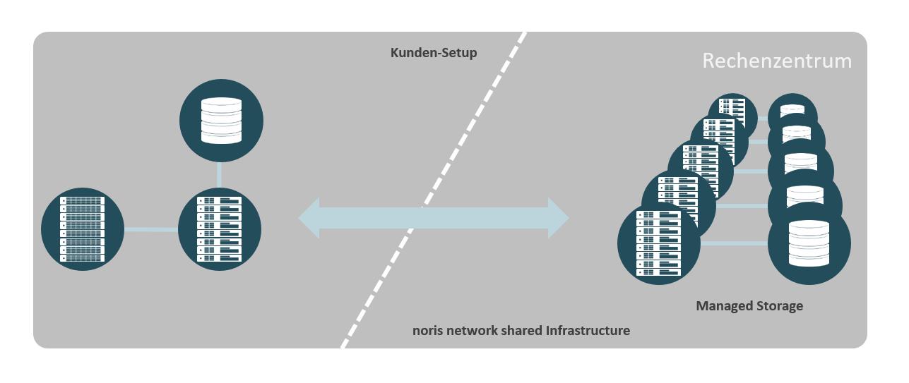 skalierbaren Speicherplatz auf einer Enterprise-Hardware mit hochperformanten Storage-Clustern