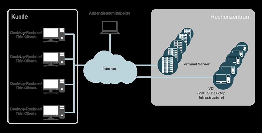 Zentrale Verwaltung von Clients durch Managed Desktop