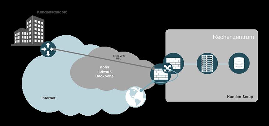 Internet Access für Unternehmen