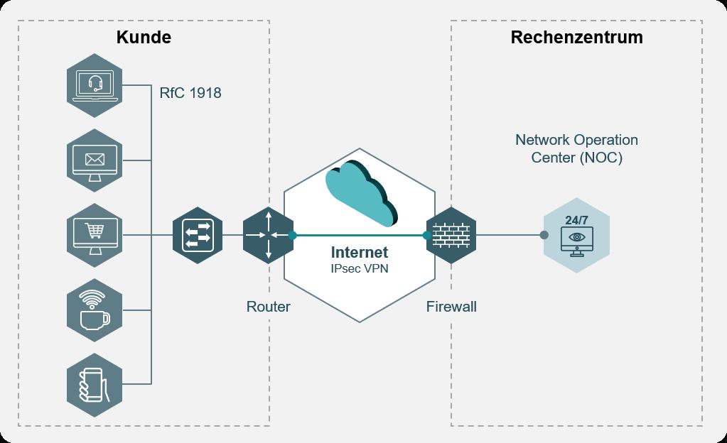 LAN-Lösungen für Kundenstandorte