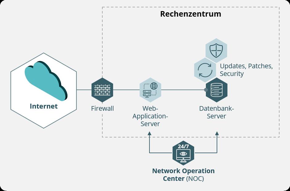 Mit dem Datenbank-Betrieb in sicheren Händen
