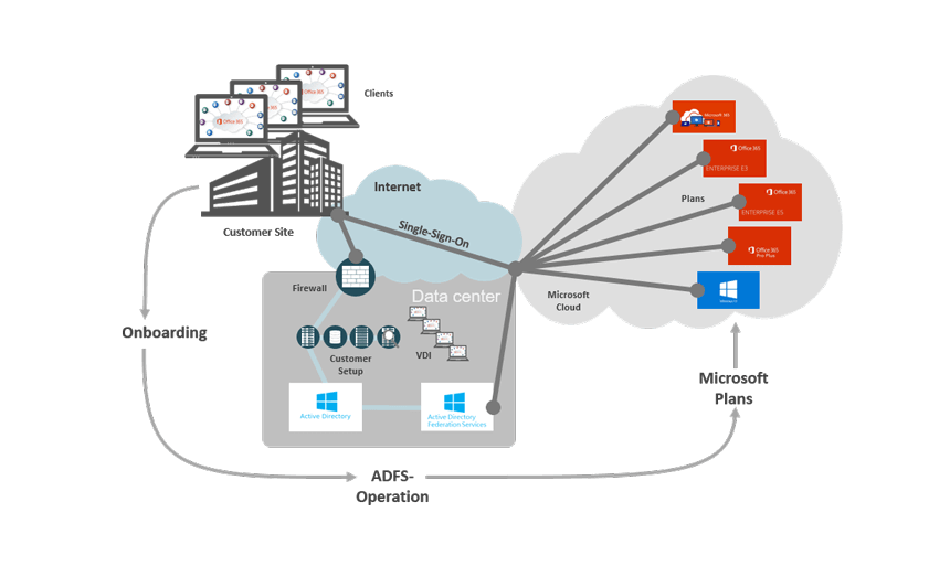 Microsoft Online Services from noris network - Added Value for your Microsoft Cloud