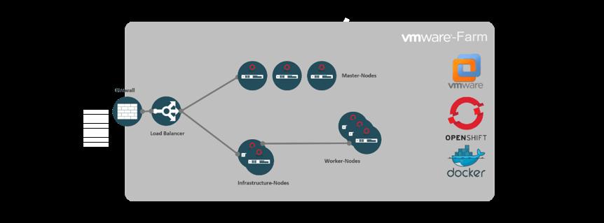 OpenShift at noris - the Enterprise PaaS-Platform