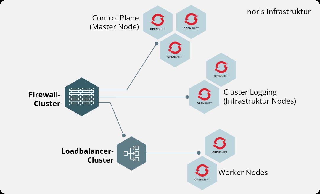 OpenShift bei noris - die Enterprise PaaS-Plattform