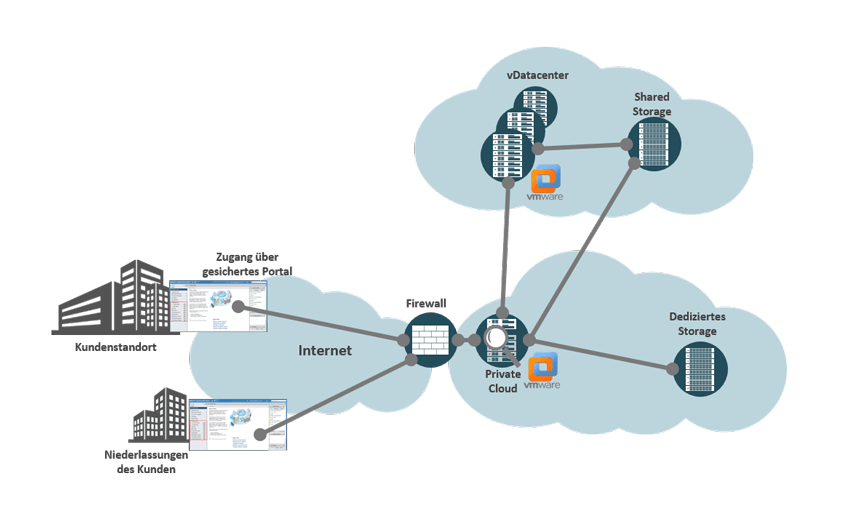 Private Cloud von noris network - dedizierte Hypervisoren