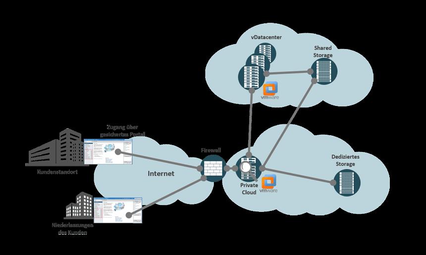 Private Cloud von noris network - dedizierte Hypervisoren