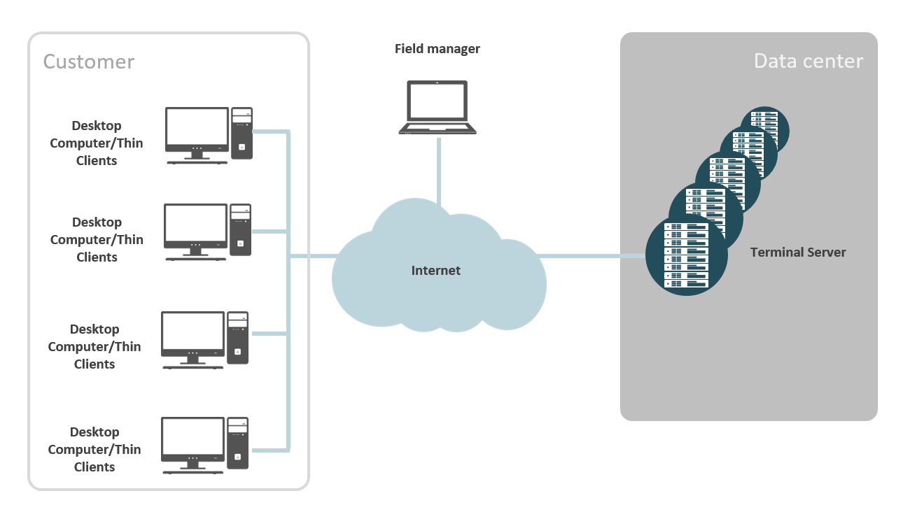 Work from anywhere with the terminal server
