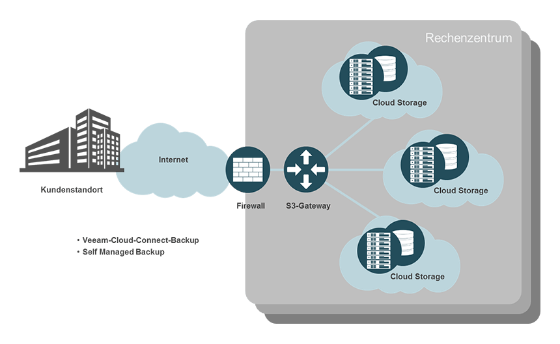 Cloud Storage bedarfsgerecht skalieren