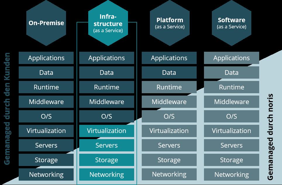 Modernste, flexibel skalierbare Lösungen von Public oder Private Cloud Services