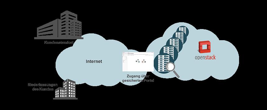 noris cloud on OpenStack
