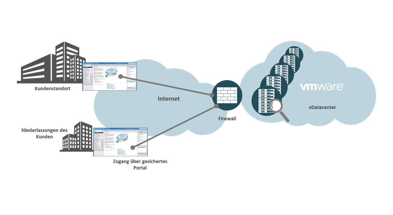 Das vDatacenter, powered by VMware