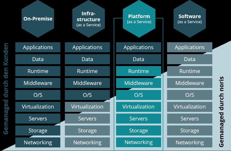 PaaS - Plattform as a Service Bausteine bei noris network