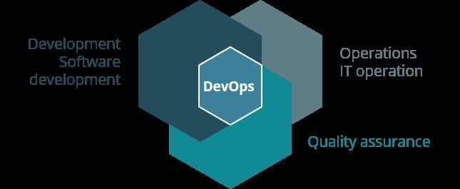 Components od DevOps