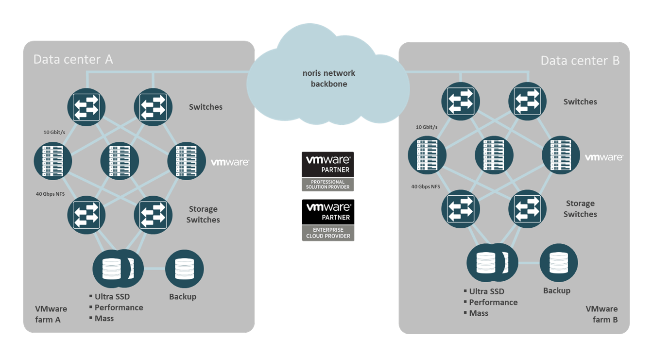Virtual Servers at noris network