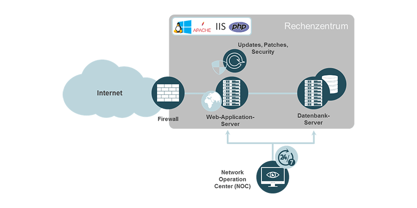 Application-Server-Betrieb durch unsere Profis bei noris network
