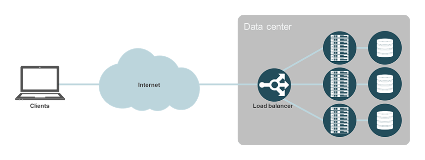 Managed Load Balancer services from noris network