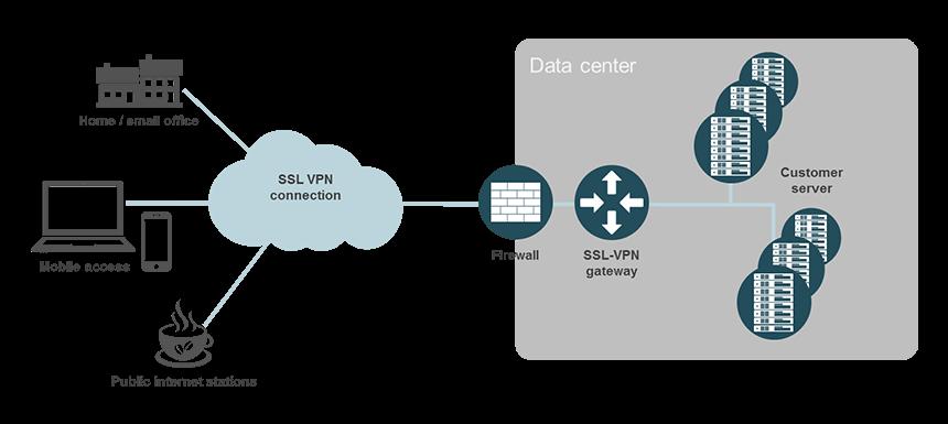 Remote Access via SSL VPN