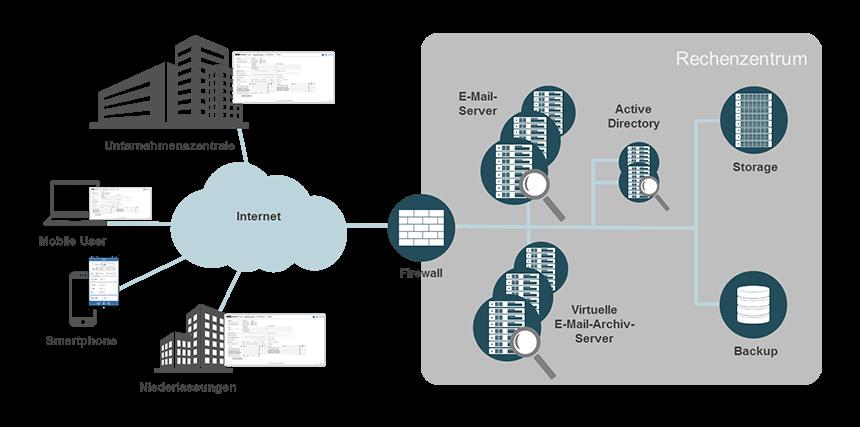 E-Mail-Archivierung bei noris network - Revisionssicher und DSGVO-konform
