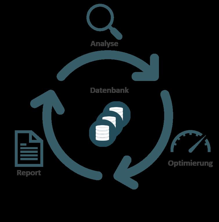 Der Performanceboost für Ihre Datenbank
