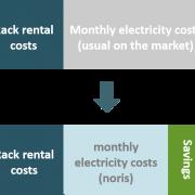 Einsparungen durch sinnvolle Nutzung der Energie